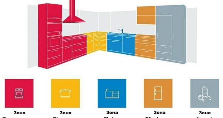 Організація простору на кухні